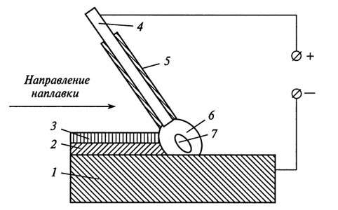 Схема ручной наплавки