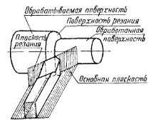 схема поверхность резания
