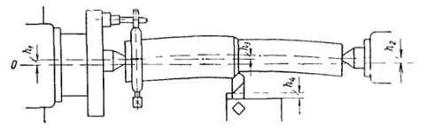 Пример последствий и жесткости системы станок—деталь-инструмент.
