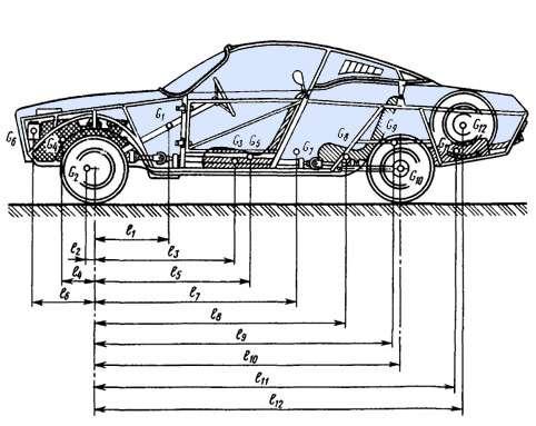 центр тяжести автомобиля