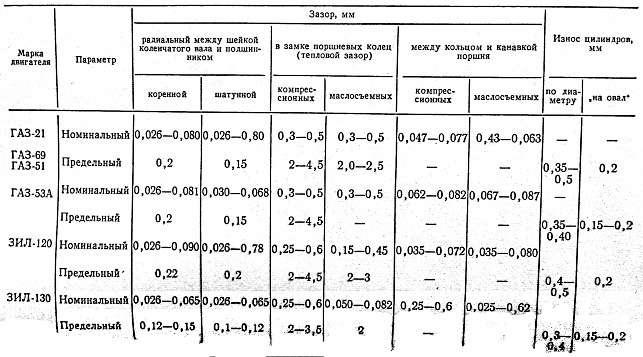 Диагностика цилиндро поршневой группы