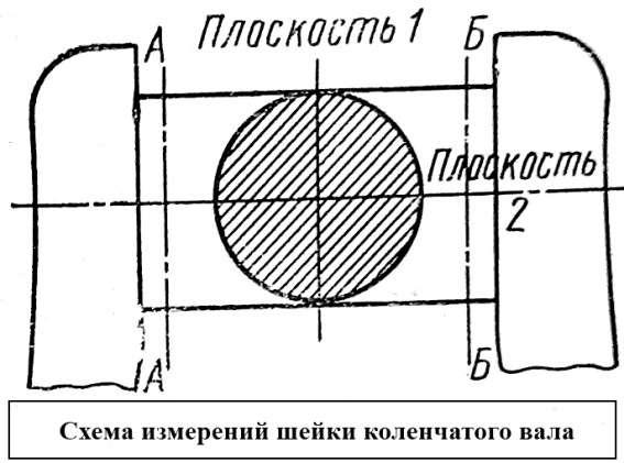 Схема измерения шейки коленчатого вала