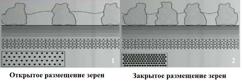 Размещение зерен шлифовального материала