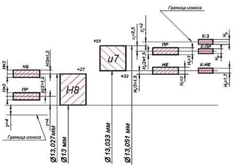 схема расположения полей допусков